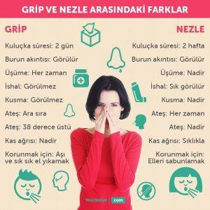 Grip ve nezle arasındaki fark